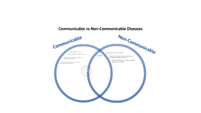 Copy of Copy of Communicable and Non-Communicable Diseases ...