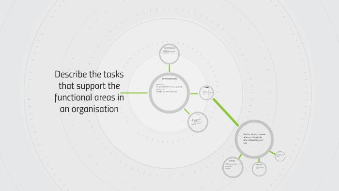 task analysis examples