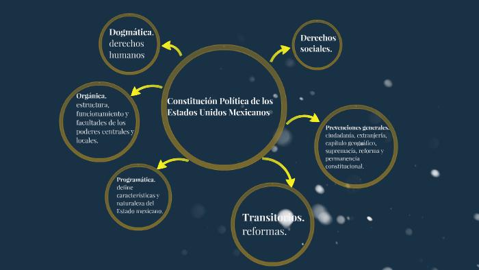Constitución Política De Los Estados Unidos Mexicanos By