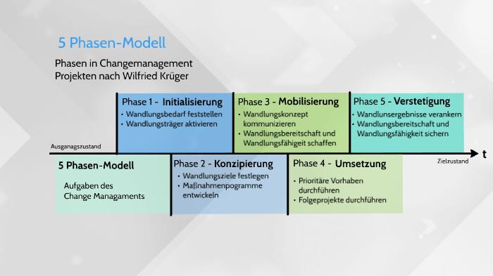 Modell trauer phasen 5 Trauerbewältigung