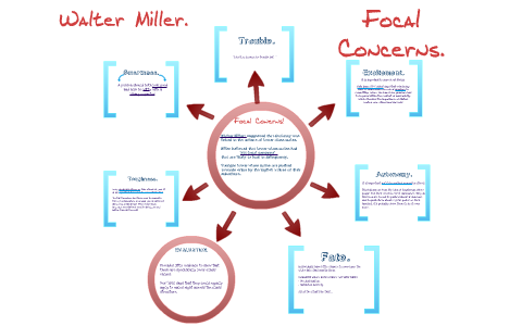 millers cultural deviance theory