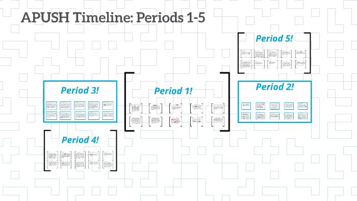 APUSH Timeline: Periods 1-5 by Abigail Bertrand on Prezi