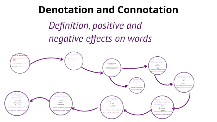And positive connotation and negative denotation Positive and