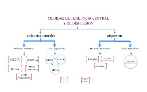 Image result for medidas de tendencia central y dispersion