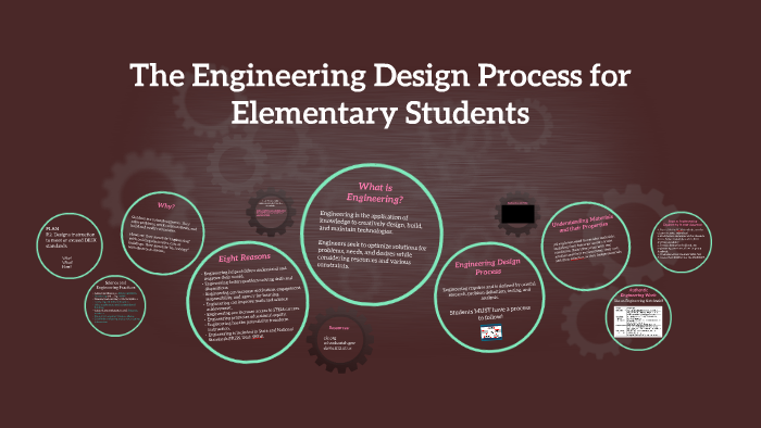 The Engineering Design Process For Elementary Students By Jessica Constant