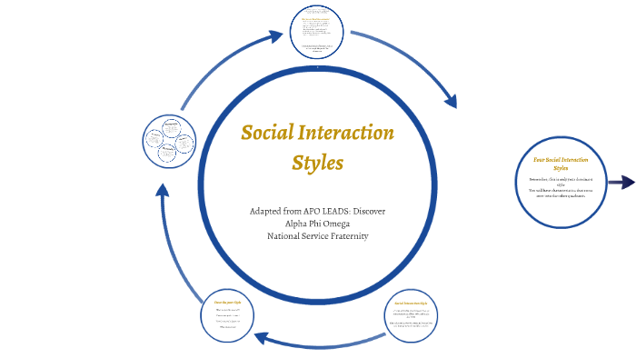 Social Interaction Styles - Adapated from APO LEADS - Discover by