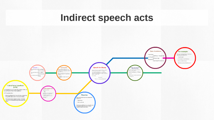 the theory of speech acts