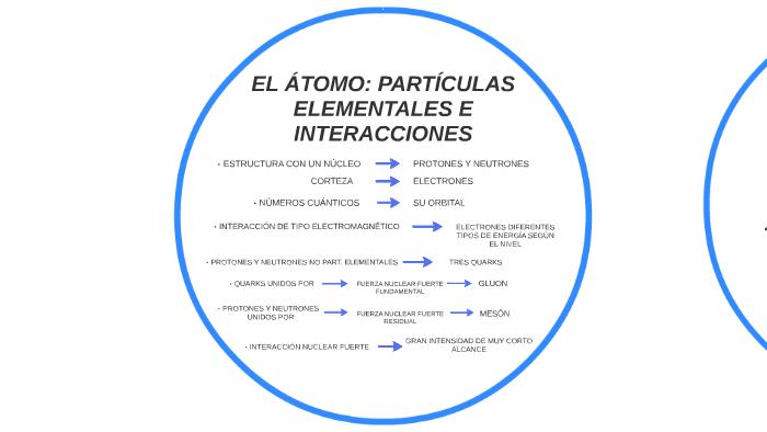 El átomo Partículas Elementales E Interacciones By Patri