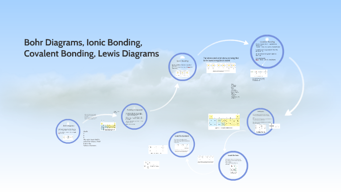 Bohr Diagrams  Ionic Bonding  By Charles Kramer On Prezi