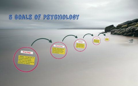 the goals of psychology are to