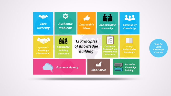 Knowledge Building By