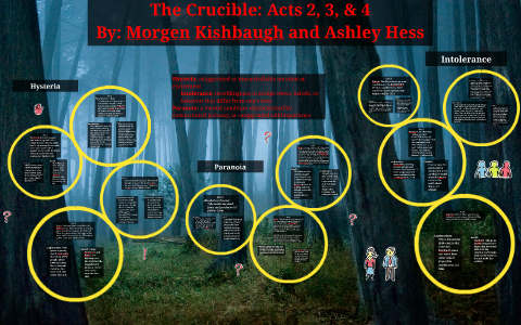 hysteria in the crucible act 2
