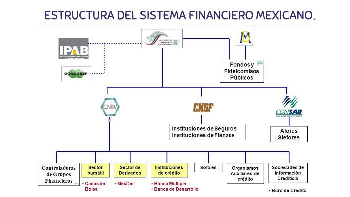 Estructura Del Sistema Financiero Mexicano By Alexa Sanchez