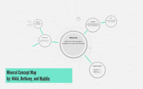 Mineral Concept Map.Mineral Concept Map By Nicole Thiry On Prezi