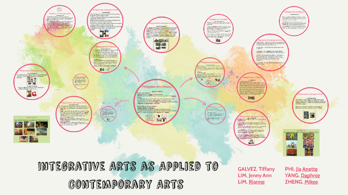 Integrative Arts as Applied to Contemporary Arts by Jia Phi