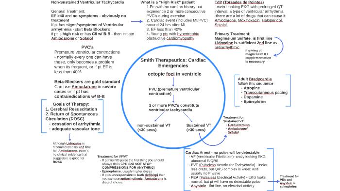 Smith Therapeutics: Cardiac Emergencies by Rohit Puton on Prezi