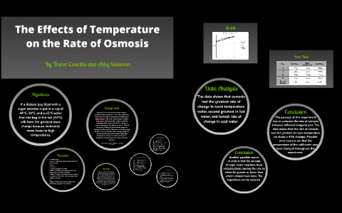 The Effects of Temperature on the Rate of Osmosis by Trevor