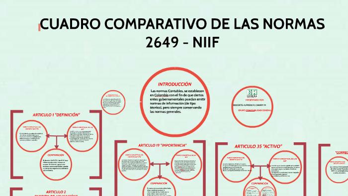 Cuadro Comparativo De Las Normas 2649 Con Nic Niif By
