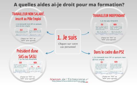 Financement Des Formations By Lucile C On Prezi
