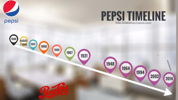 pepsi timeline
