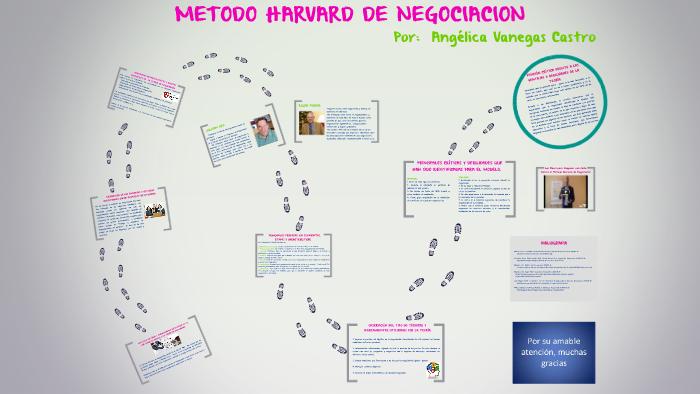 Metodo Harvard De Negociacion By Angelica Vanegas Castro On