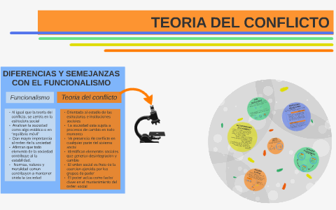Teoria Del Conflicto By Miguel Botana Fernandez On Prezi