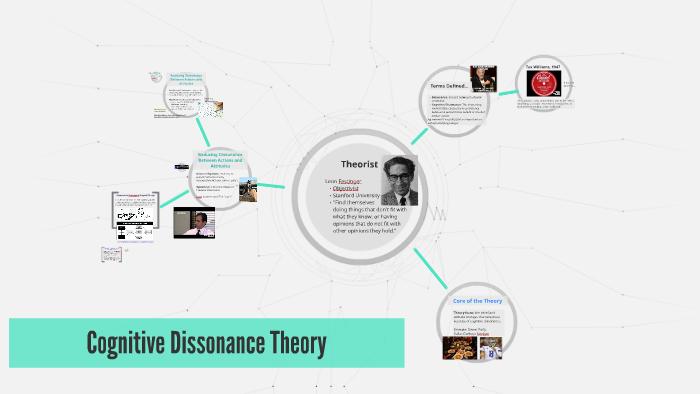 Cognitive Dissonance Theory By On Prezi