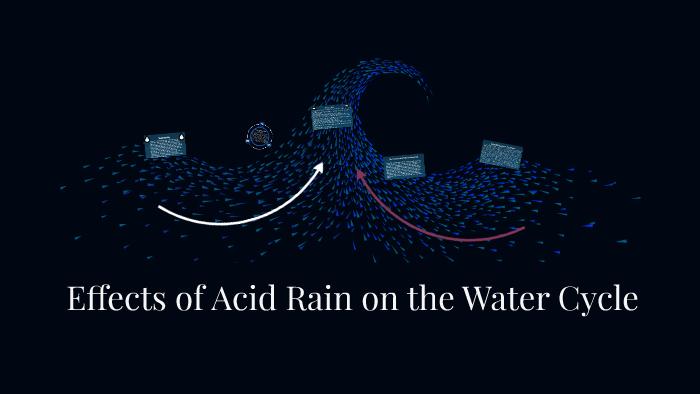 speech on acid rain