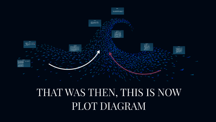 That Was Then  This Is Now Plot Diagram By Dara Colon On Prezi