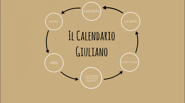 Il Calendario Giuliano.Calendario Giuliano By Filippo Carpineti On Prezi Next