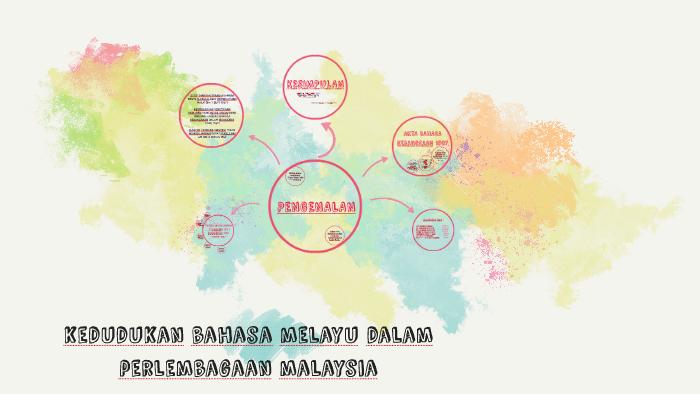 Kedudukan Bahasa Melayu Dalam Perlembagaan Malaysia By Ainul Mardiah Azman