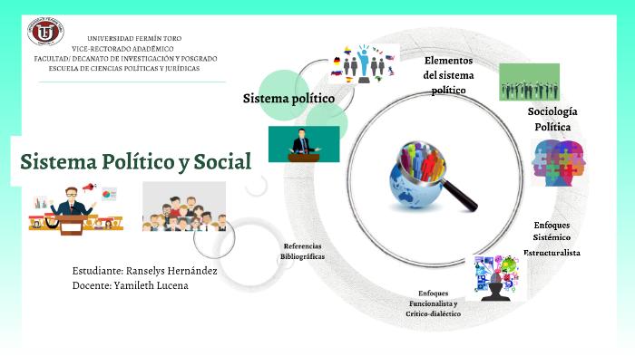 Sistema Político Y Social By Ranselys Hernandez On Prezi Next