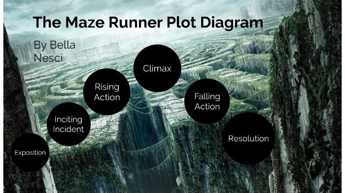 The Maze Runner Plot Diagram by Bella:)Prezi