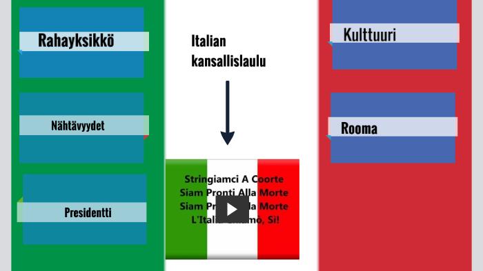 italian kansallislaulu