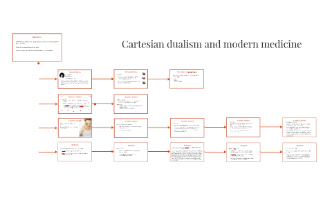 what is cartesian dualism
