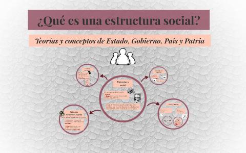 Qué Es Una Estructura Social By Abril Cárdenas Ferreyro On