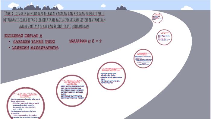 Cabaran Dan Langkah Tadbir Urus Pentadbiran Awam By Izatul Hamran