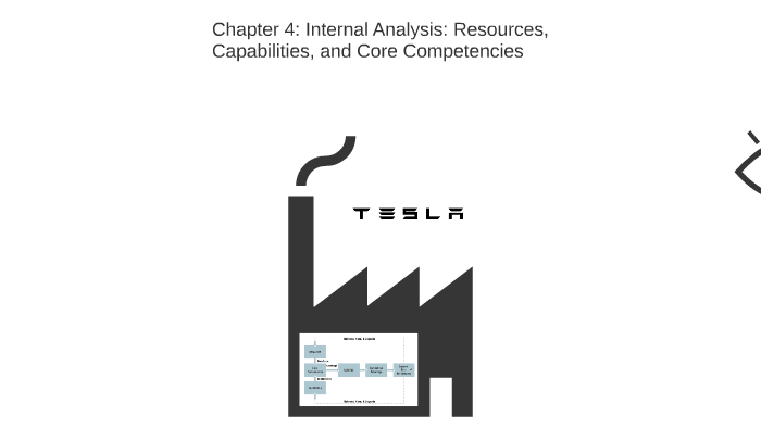 Internal Analysis: Resources, Capabilities, and Core Compete