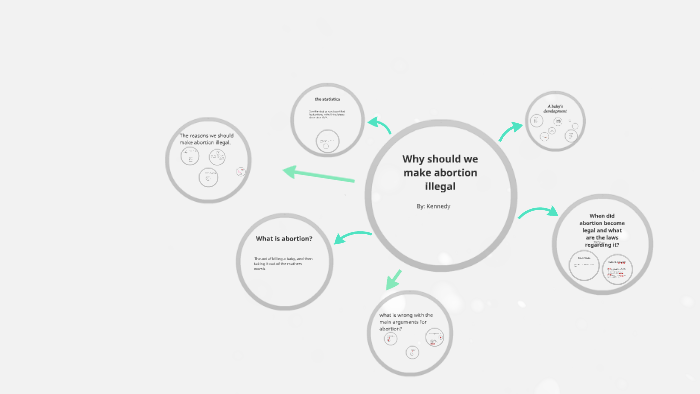Why Should We Make Abortion Illegal By Kennedy Cooper On Prezi