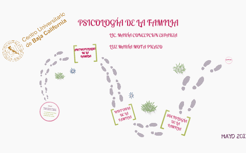 Untitled Prezi By Lucero Picazo On Prezi