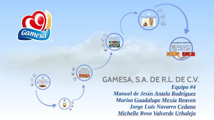 Gamesa S A De R L By Manuel De Jesús Antelo On Prezi