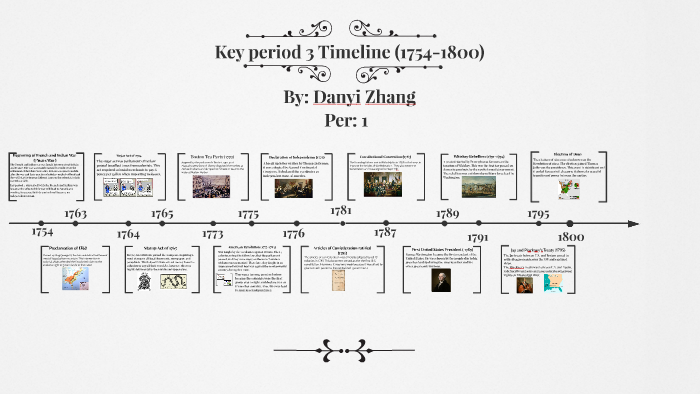 APUSH Key Period 3 Timeline by on Prezi