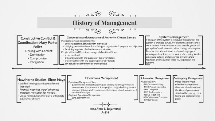 History of Management by Jessa Bajamundi on Prezi