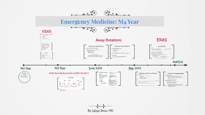 Emergency Medicine: M4 Year by Jullian Beau on Prezi