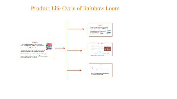 Life Cycle of Rainbow Loom by oscar torres on Prezi on