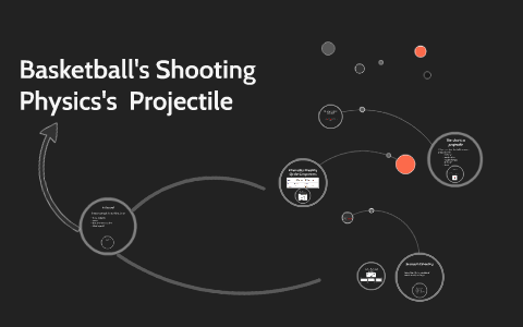 Physics Of Shooting a Basketball: Projectile
