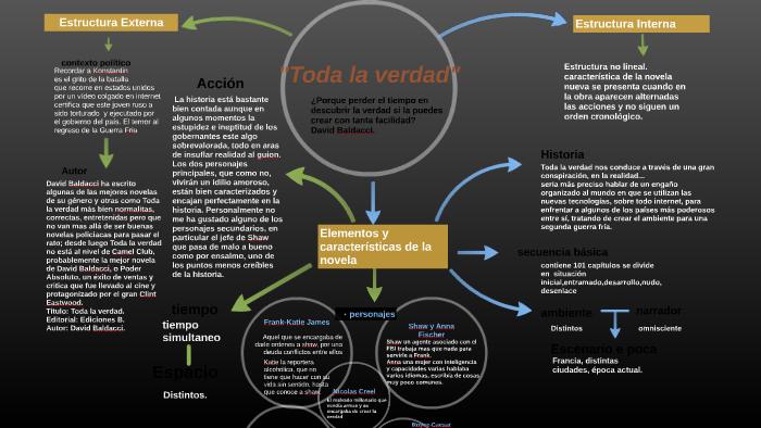 Copy Of Copia De Explain Any Topic By Yaneli Rivera Campos