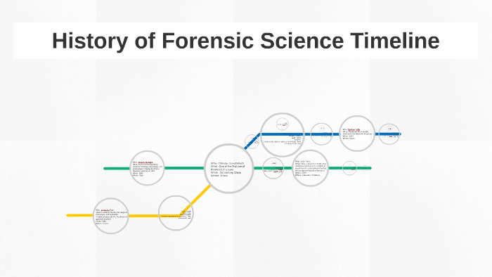 History Of Forensic Science Timeline By Erick Valle