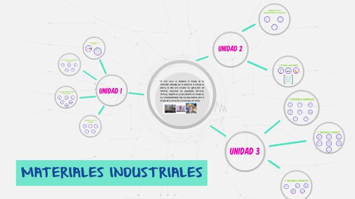 Materiales Industriales By Elian Contreras On Prezi