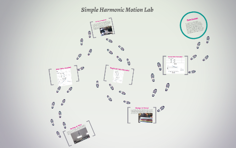 lab report simple harmonic motion results